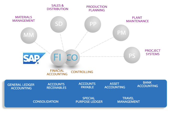 sap fico Sap fico i about the tutorial sap fi stands for financial accounting and it is one of important modules of sap erp it is used to store the financial data of an organization.