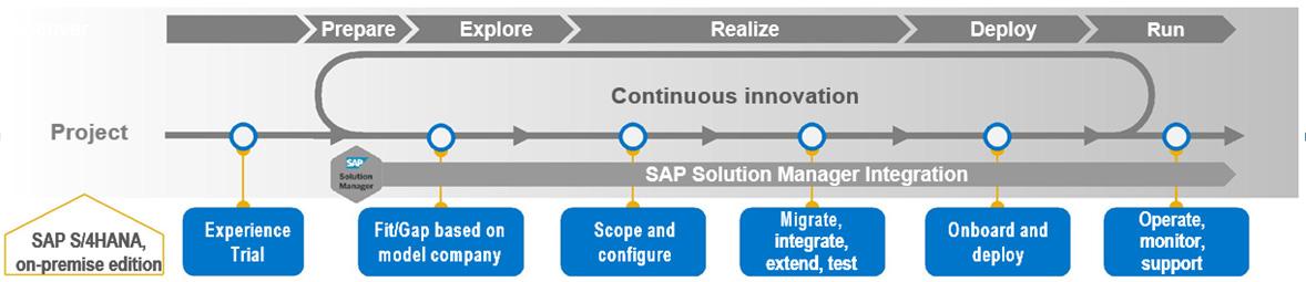 SAP Training PLUG-INS | delphi computech